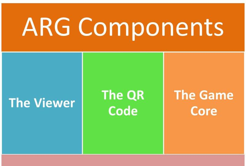 ARG Components