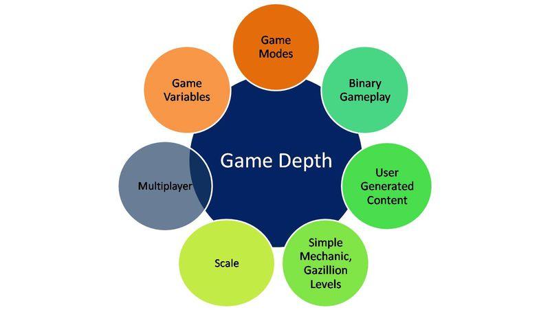 Game Depth