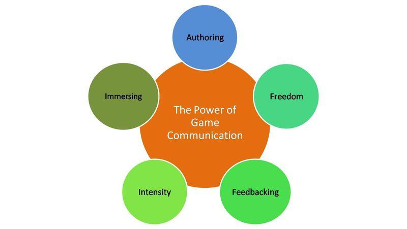 Game Attributes Communication